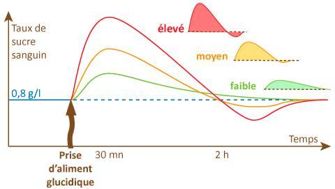 graphique indice glycémique